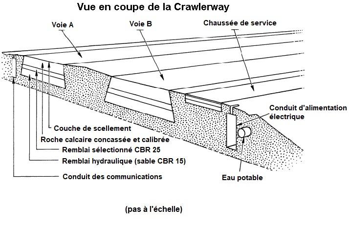 [STS-133] Discovery : Préparatifs (Lancement prévu le 24/02/2011) - Page 12 Crawlerwayschema