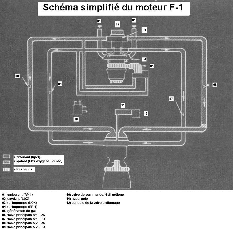 Populaire moteurs f1 saturn 5 AN06